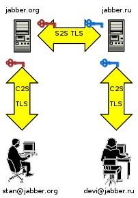 C2S und S2S erklärt